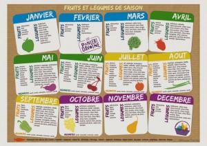 Comment choisir nos fruits et légumes selon la Saison